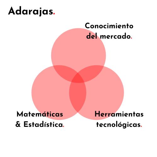 Experto en Datos. Adarajas. - ¿Qué aporta el análisis de datos al mercado inmobiliario?